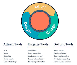 IM-marketing-hub-tools-360x304